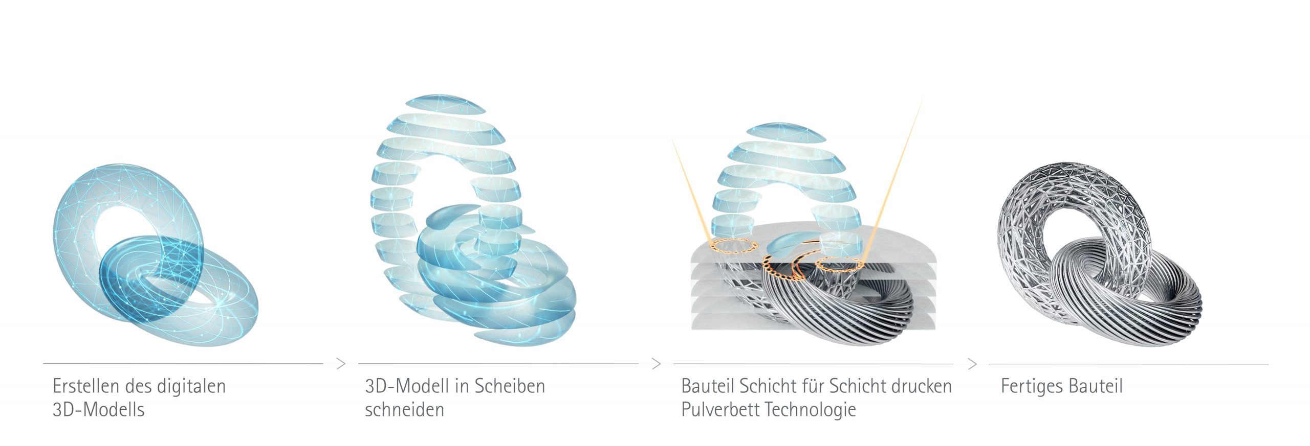 03 Industrieller 3D-Druck