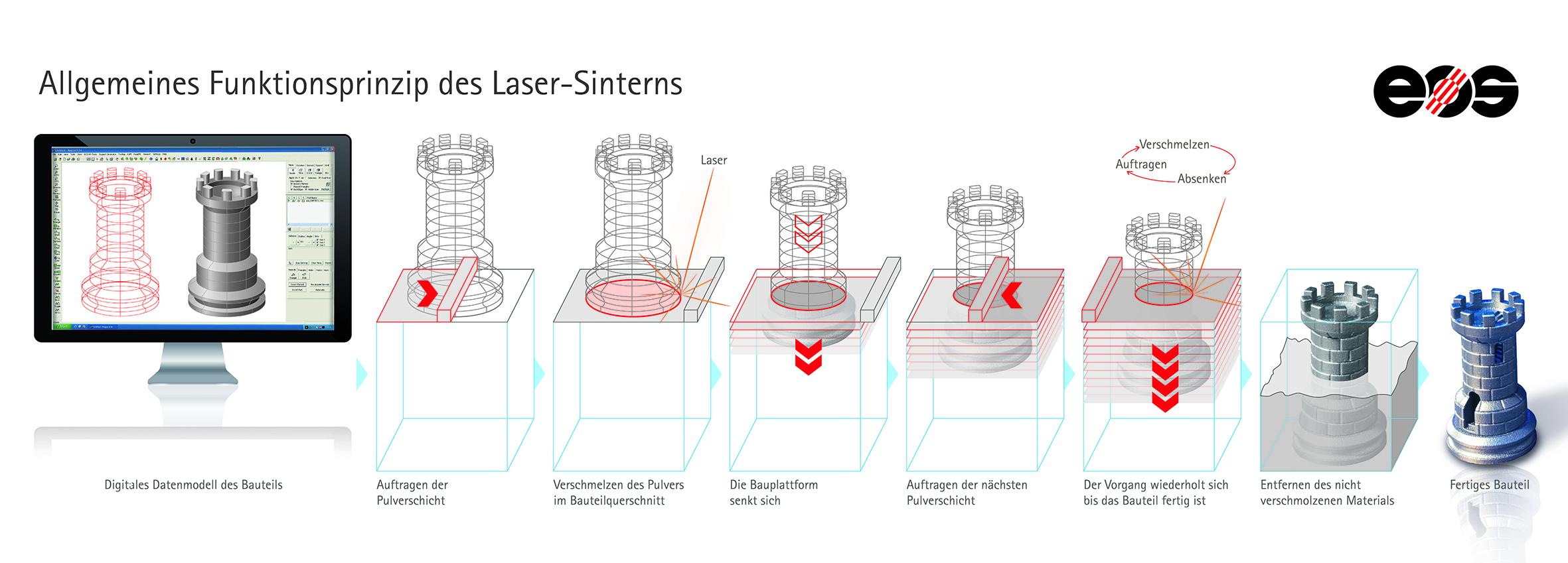 Industrieller3DDruck_SLS_Funktionsprinzip