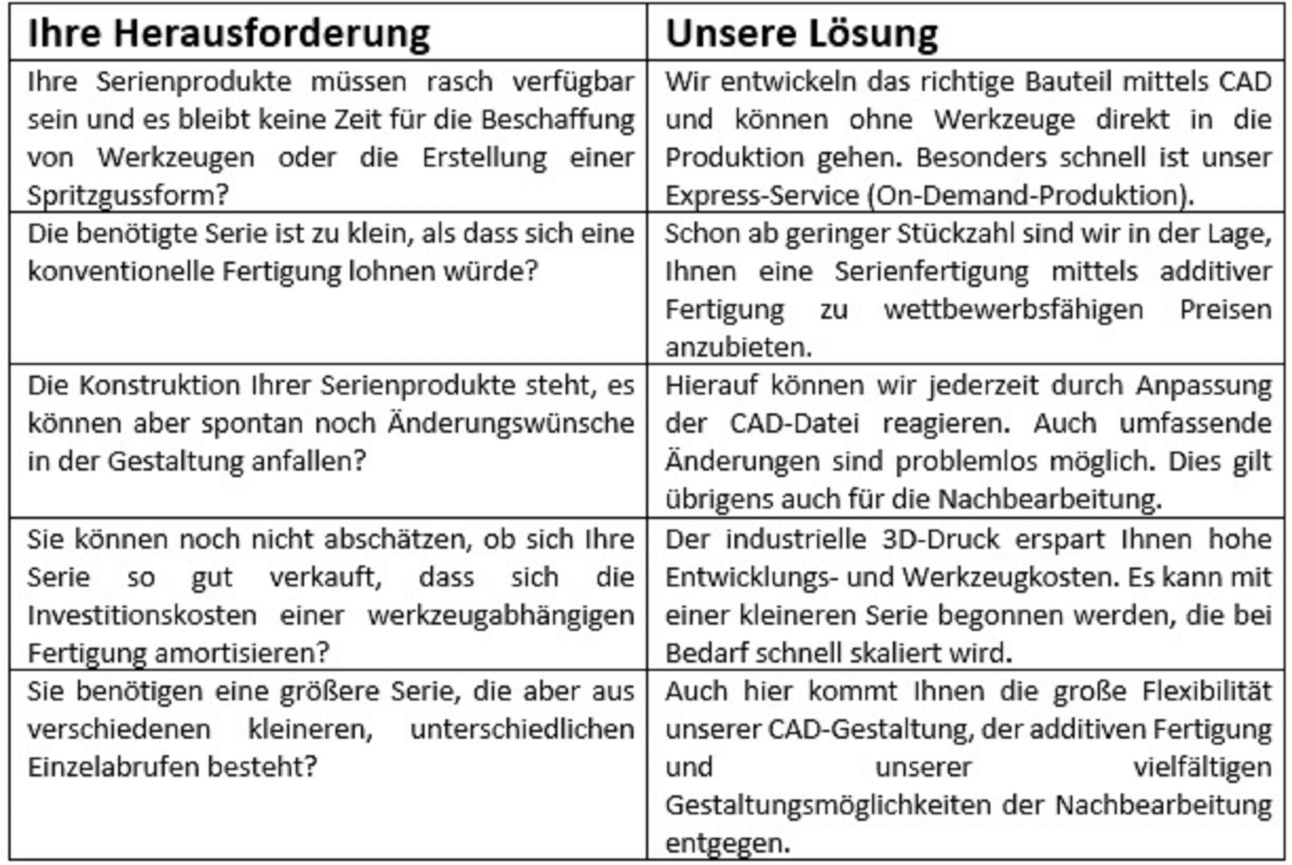 032 Industrieller 3D-Druck – Serien-Fertigung